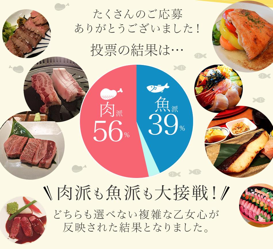 投票の結果は…[肉派56%・魚派39%]肉派も魚派も大接戦!