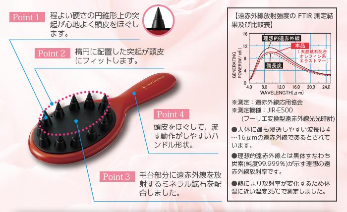 Point1 程よい硬さの円錐形上の突起が心地よく頭皮をほぐします。Point2 楕円に配置した突起が頭皮にフィットします。Point3 毛台部分に遠赤外線を放射するミネラル鉱石を配合しました。Point4 頭皮をほぐして、流す動作がしやすいハンドル形状。