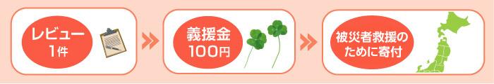 レビュー1件につき義援金100円を日本赤十字社を通じて寄付